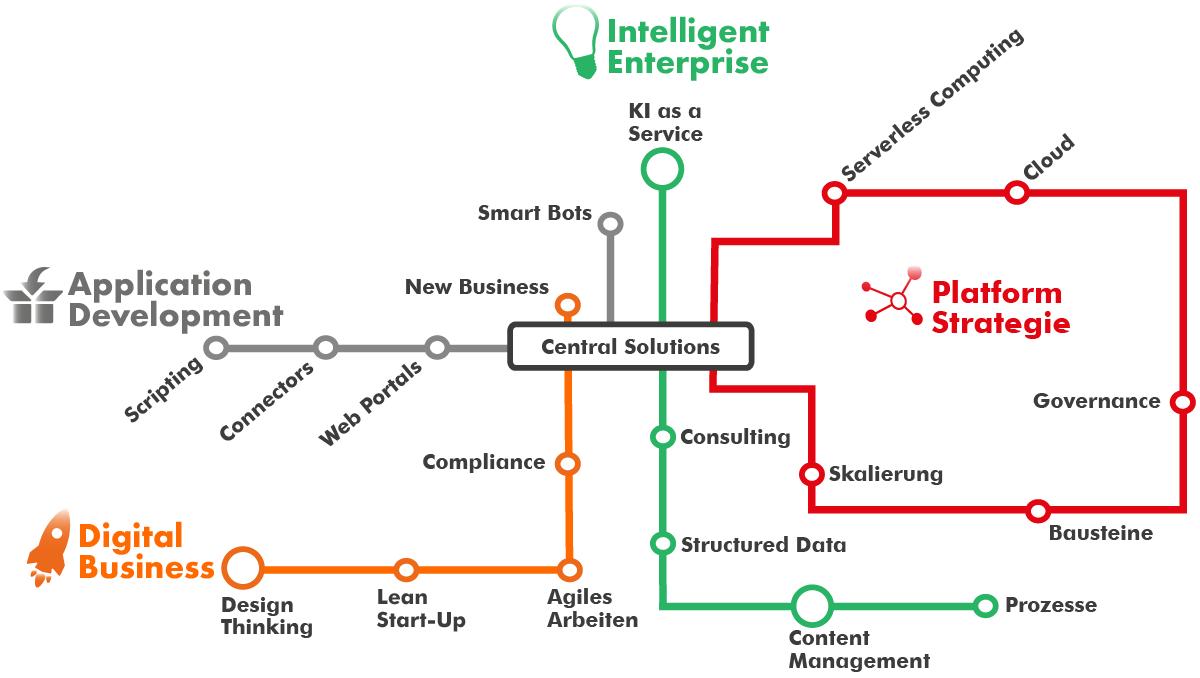 Digitale Lösungen für Ihr Unternehmen